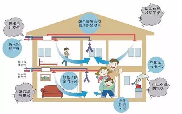 冬季来了又到了蜗居的日子,怎样才能在室内呼吸到新鲜空气呢?_2